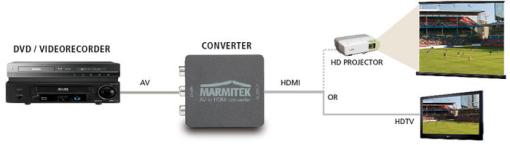 marmitek connect ah31 converter hdmi compra a buon mercato shop online media markt. Black Bedroom Furniture Sets. Home Design Ideas